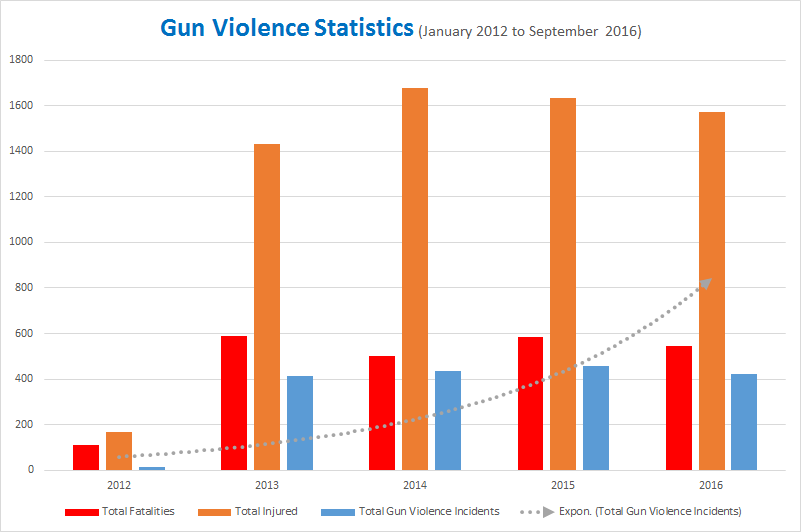 US Gun Violence Statistics from 2012 to 2016