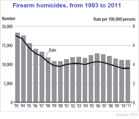 USA Firearm homicides 1993 to 2011