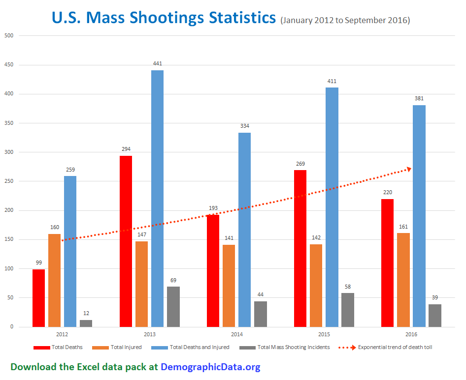 Mass shootings chart 2016