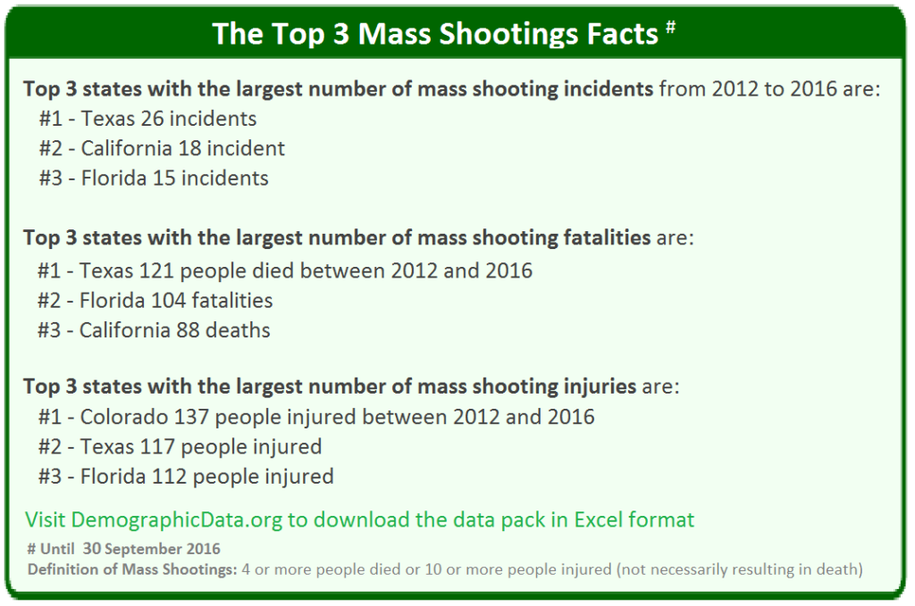 Top three mass shootings facts